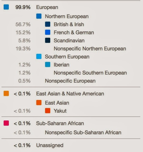 dna-hubby-mother-ancestry